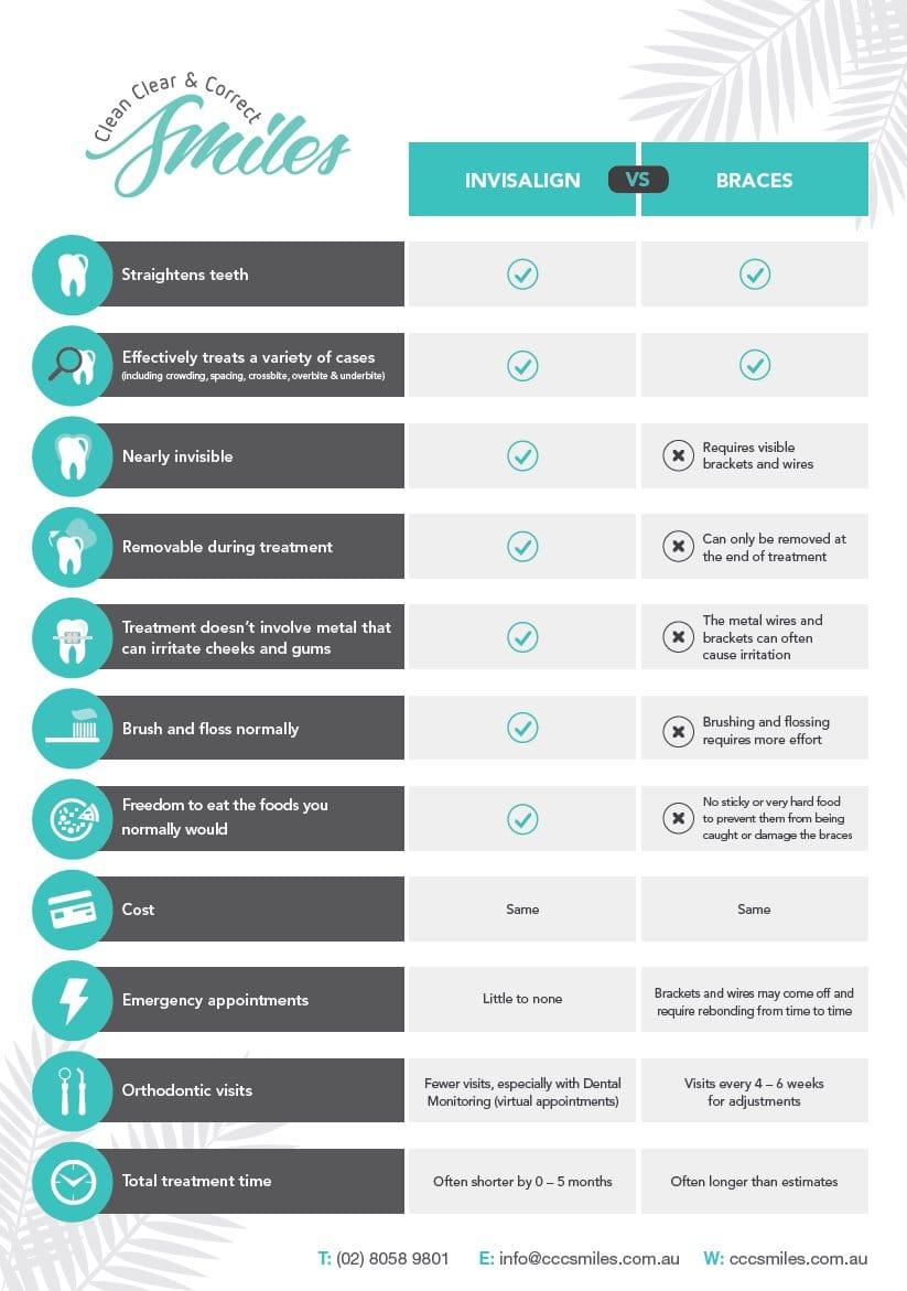 braces vs invisalign differences